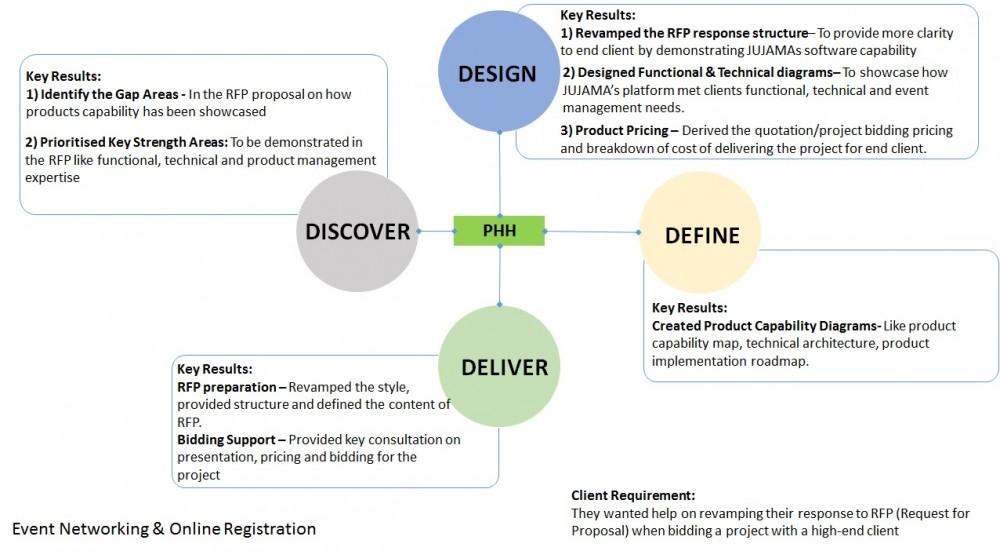 RFP approach