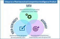 Pharmaceutical Competitive Intelligence