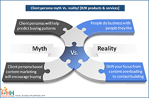 client-persona-myth-vs-reality