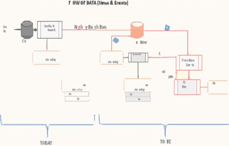 product management,flow chart,process flow