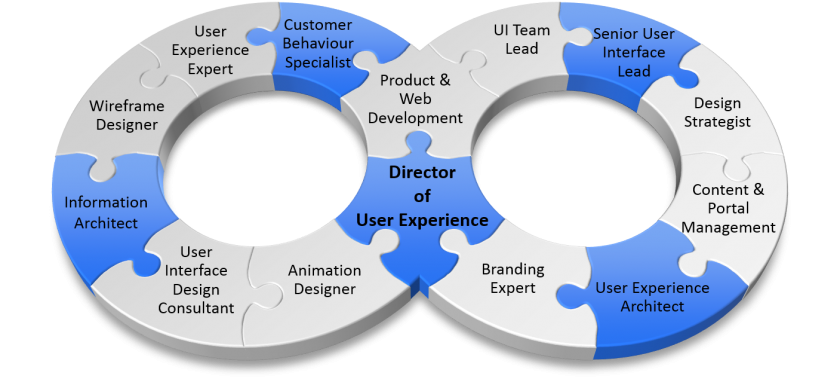 User Experience Director